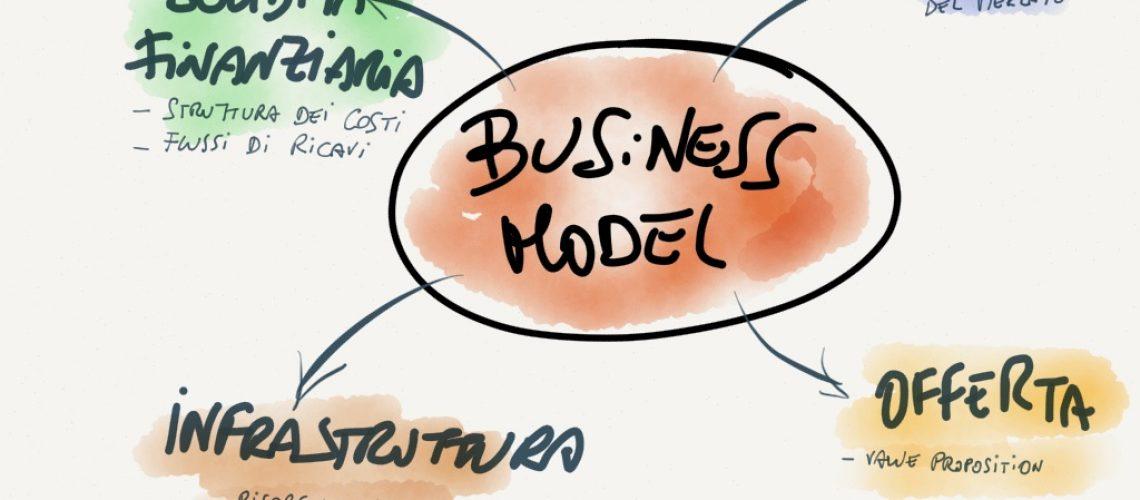 il-business-model